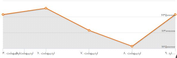 روند ادامه دار نقدینگی باعث رشد شاخص بازار سرمایه است/کسادی بازار طلا  و ارز در ماه رمضان
