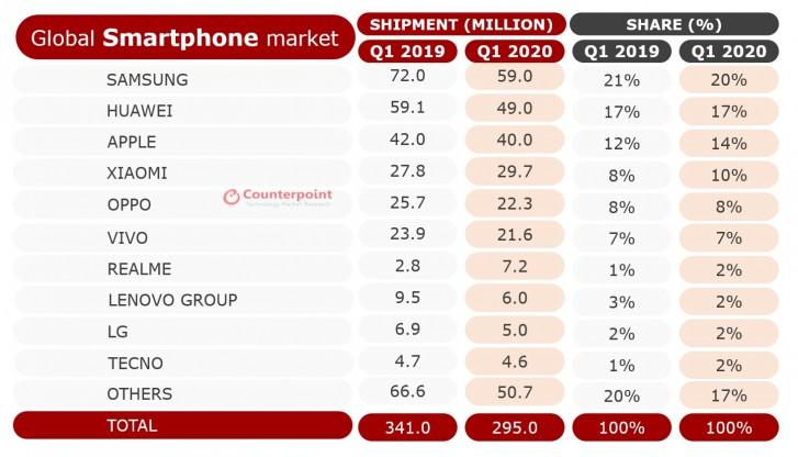 کاهش ۱۳ درصدی میزان فروش گوشیهای هوشمند