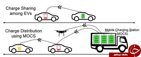 شارژ بین خودرویی، ترفندی برای کاهش توقف خودروهای برقی