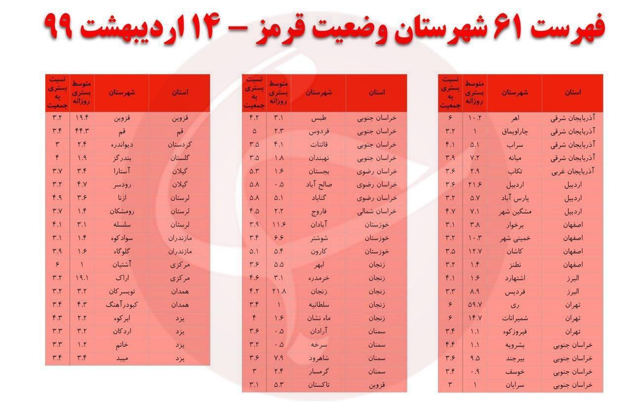 شهرهایی که در وضعیت قرمز کرونا قرار دارند +اسامی