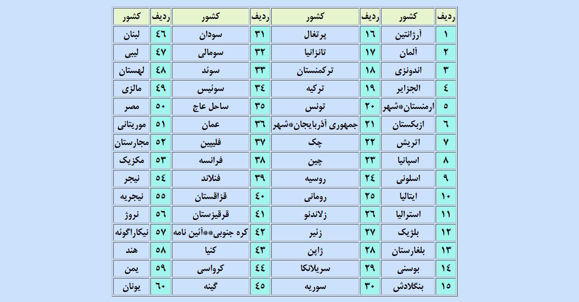 رانندگی با گواهینامه کشورهای دیگر در ایران / گواهینامههای صادره از سایر کشورها در چه صورتی مجاز به رانندگی در ایران هستند؟