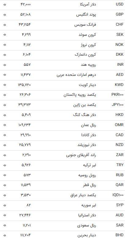 نرخ ارز بین بانکی در ۲۰ اردیبهشت؛ نرخ رسمی تمامی نرخ ها ثابت ماند