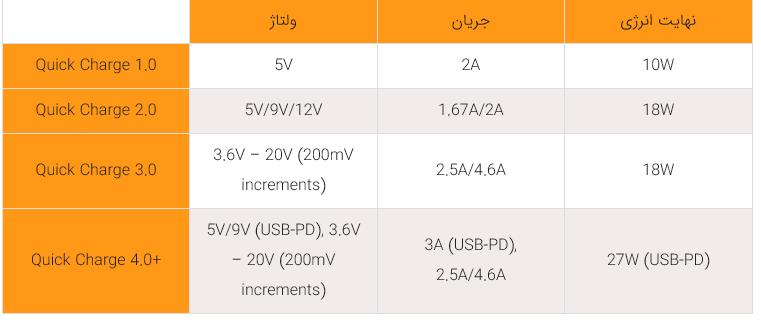 استانداردهای شارژ سریع و ویژگیهای هرکدام را بهتر بشناسید