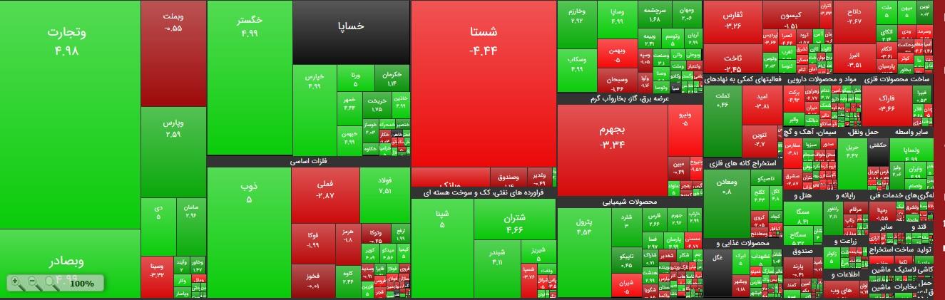 بازار بورس در آخرین روز معاملات هفته سبز پوش شد