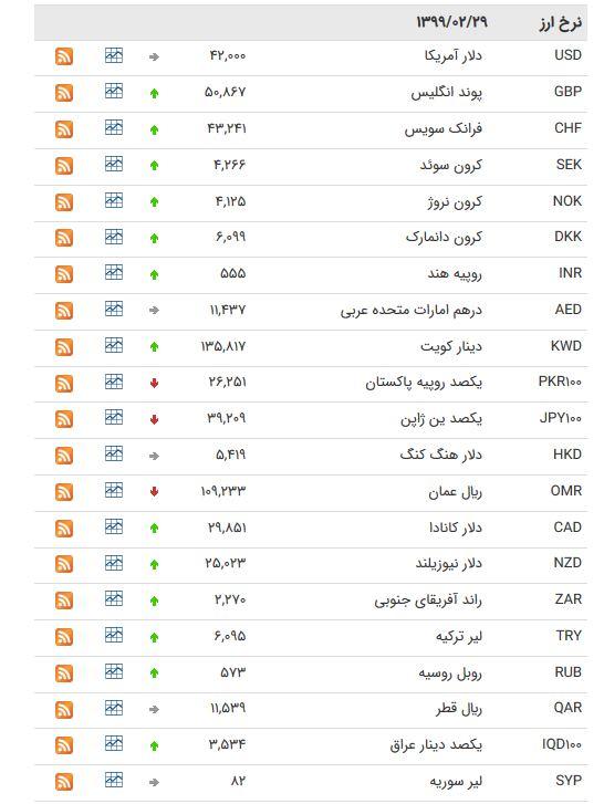 نرخ ارز بین بانکی در ۲۹ اردیبهشت