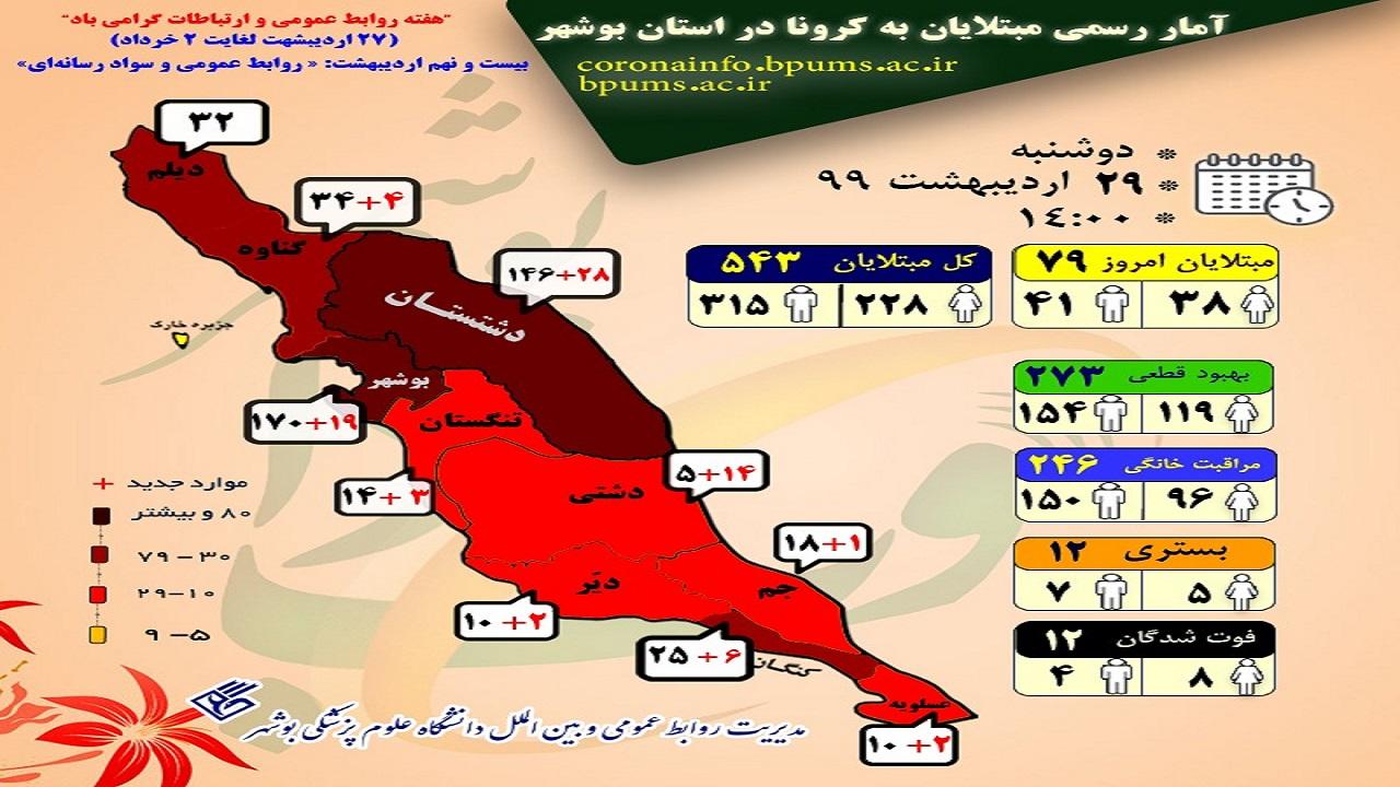 روز سیاه کرونا در استان بوشهر/ ابتلای ۷۹ مورد جدید