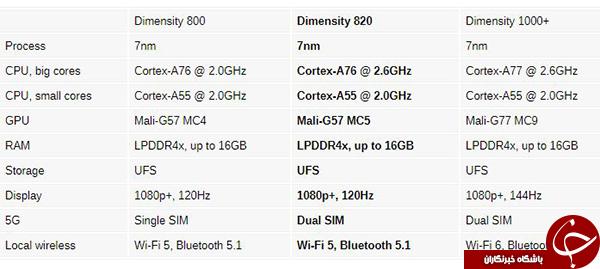 معرفی پردازنده Dimensity 820 توسط مدیاتک