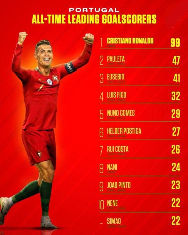 برترین گلزنان تیمهای ملی فوتبال