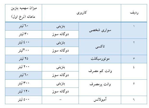 سهمیه بنزین خرداد واریز شد + جدول