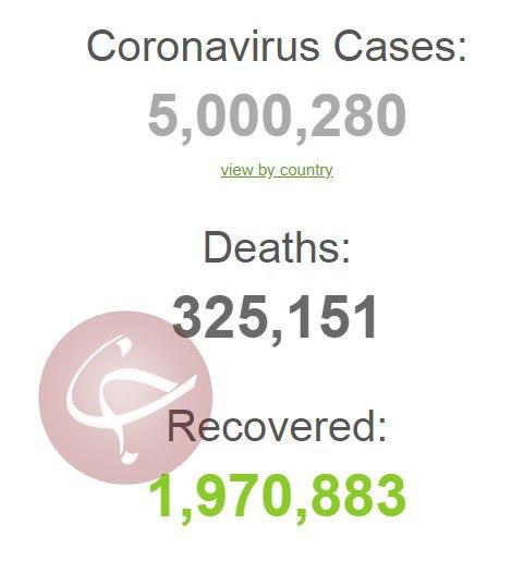 شمار مبتلایان به کرونا در جهان مرز ۵ میلیون نفر را هم رد کرد