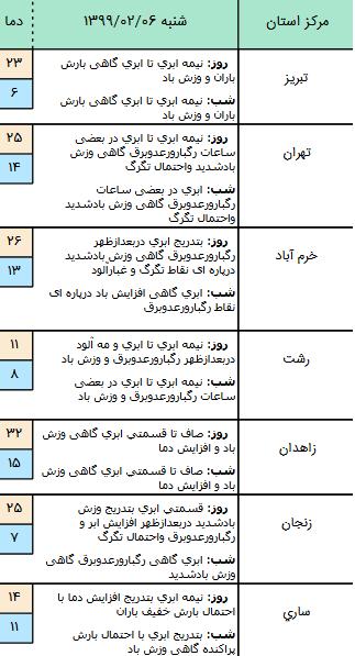 وضعیت آب و هوا در اولین روز ماه مبارک رمضان؛ رگبار باران در برخی نقاط کشور
