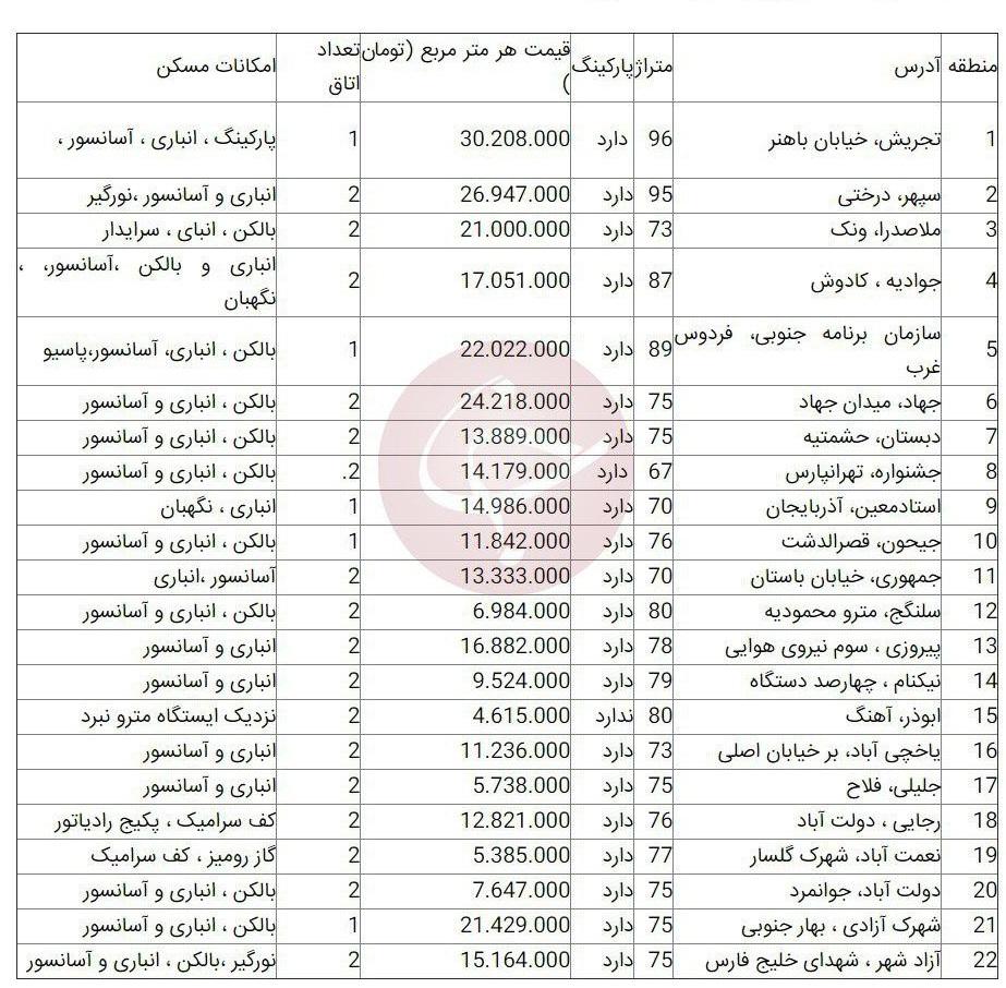 قیمت آپارتمان در تهران؛ ۶ اردیبهشت ۹۹