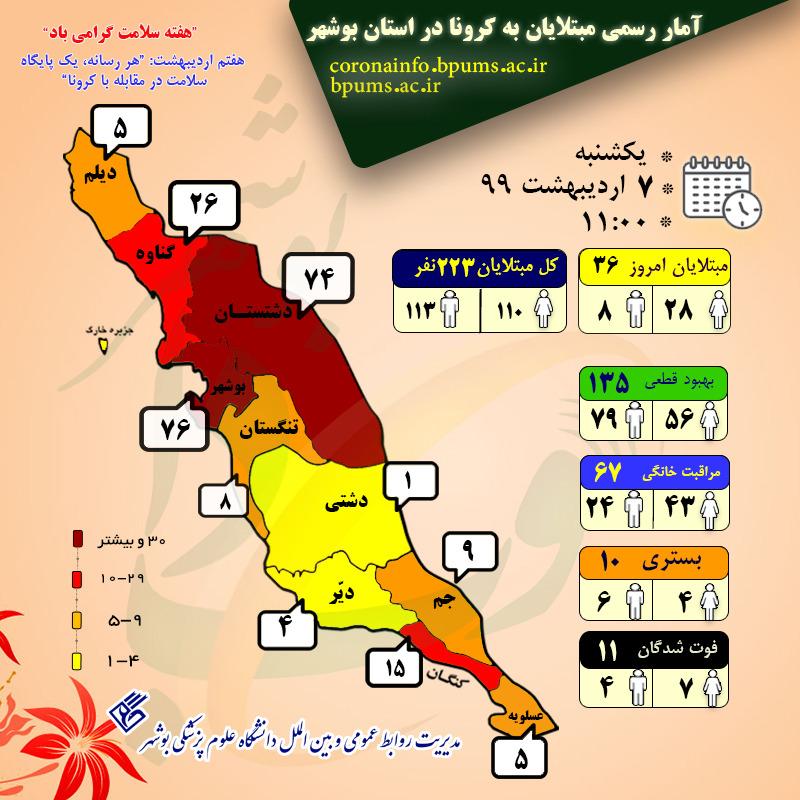 آخرین آمار مبتلایان به کرونا در استان بوشهر/ ثبت ۳۶ مورد جدید