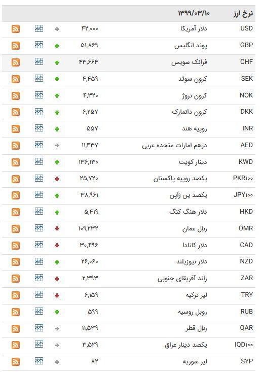 نرخ ارز بین بانکی در ۱۰ خرداد؛ قیمت دلار ثابت ماند