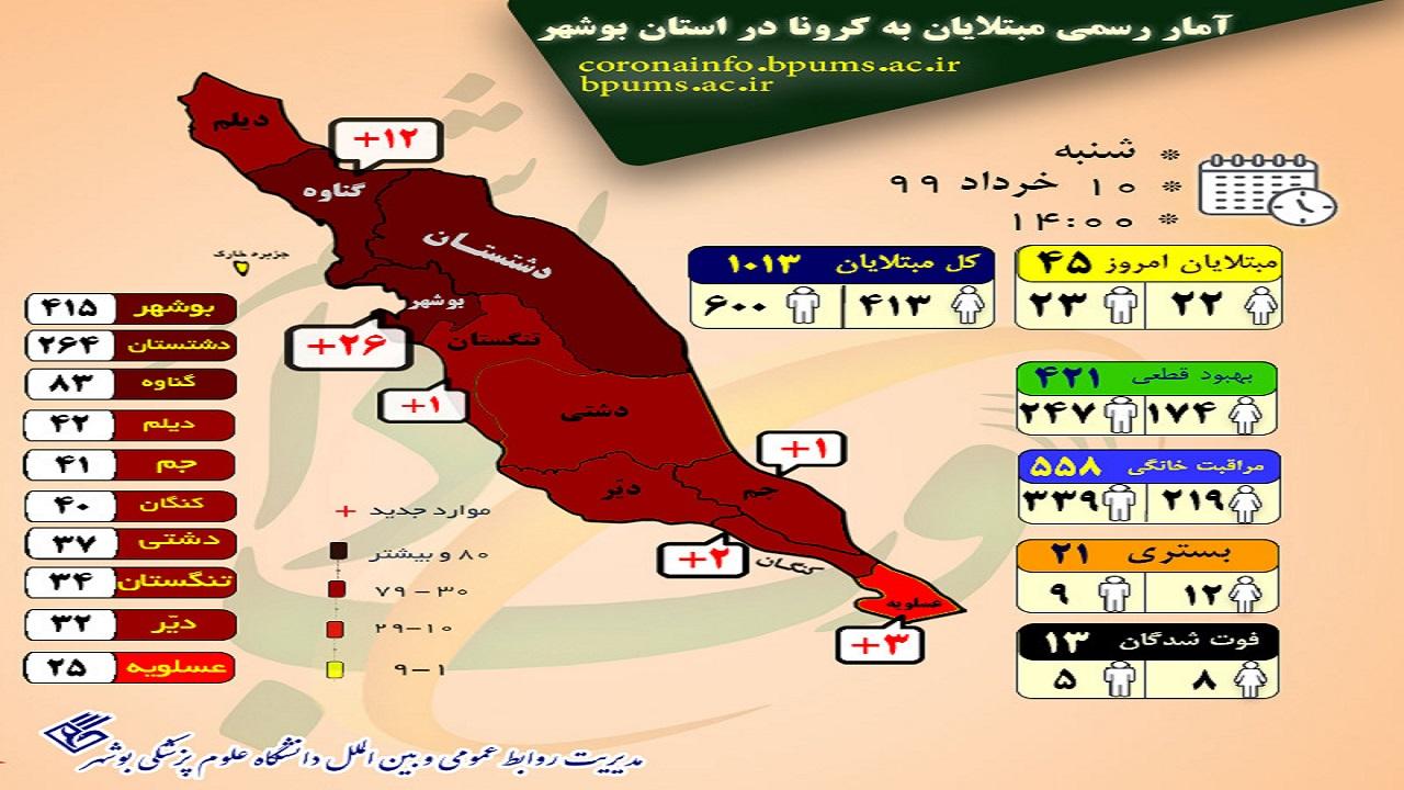 تعداد بیماران کرونا در بوشهر