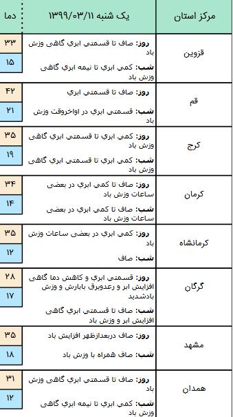 وضعیت آ بو هوایی کشور در 11 خرداد / کاهش نسبی دما در اردبیل و شمال کشور