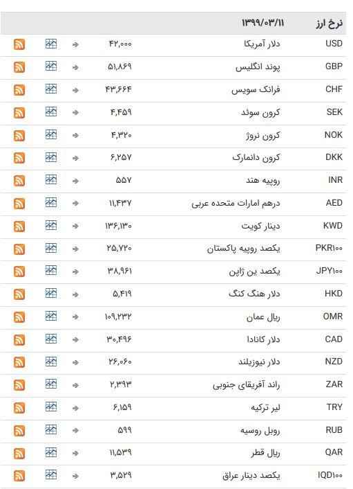 نرخ ارز بین بانکی در ۱۱ خرداد؛ نرخ رسمی تمام ارزها ثابت ماند