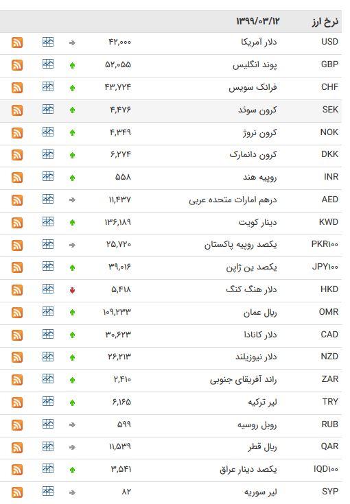 نرخ ارز بین بانکی در ۱۲ خرداد؛ قیمت دلار همچنان ثابت ماند