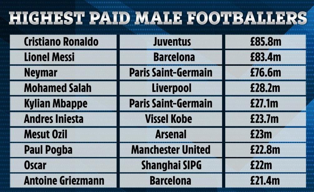 پر درآمدترین فوتبالیستهای دنیای فوتبال + عکس