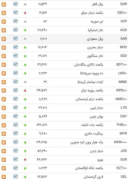 نرخ ارز بین بانکی در ۱۳ خرداد؛ قیمت یورو کاهش یافت
