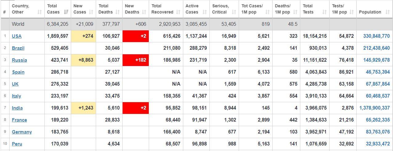 جدیدترین آمار شیوع جهانی کرونا+ جدول