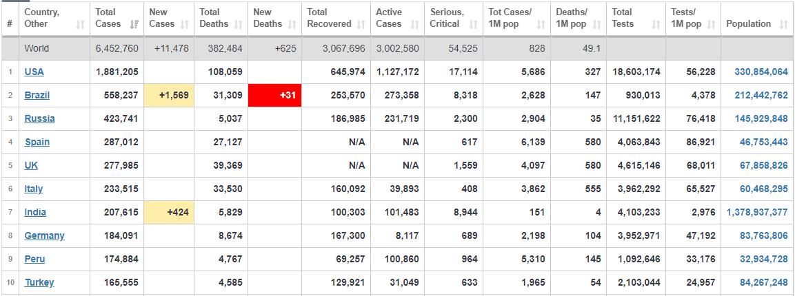 جدیدترین آمار جهانی مبتلایان به کرونا+ جدول