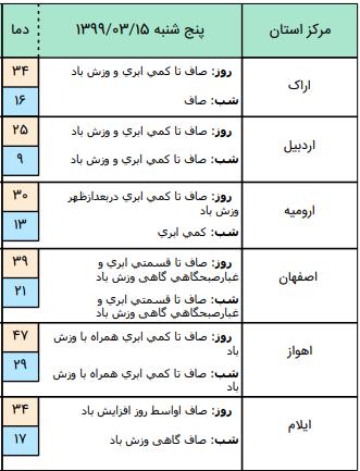 وضعیت آب و هوا در 15 خرداد؛ ورود جریانات خنک به نوار شمالی کشور