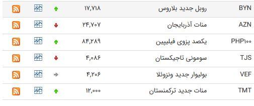 نرخ ارز بین بانکی در ۱۷ خرداد؛ قیمت پوند انگلیس افزایش یافت