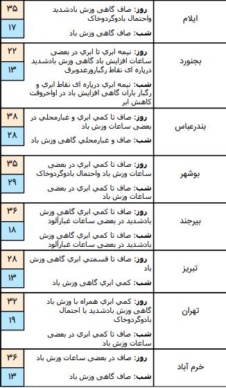 وضعیت آب و هوای کشور در ۱۸ خرداد / وزش باد نسبتا شدید در نوار جنوبی تهران رخ خواهد داد