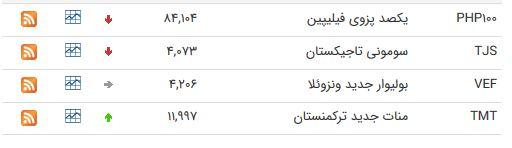 نرخ ارز بین بانکی در ۲۰ خرداد؛ قیمت یورو ثابت ماند