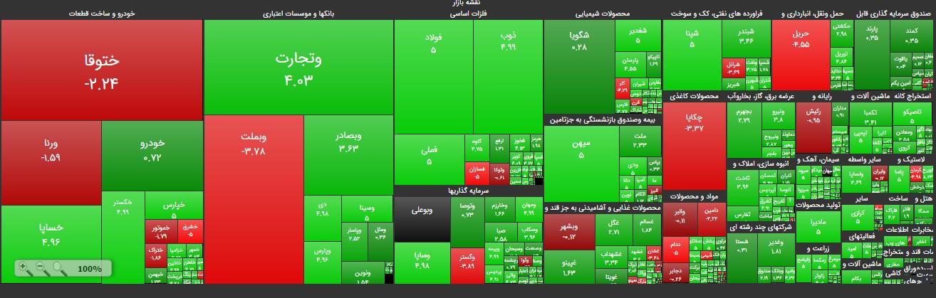 نقشه ی بازار بورس 21 خرداد
