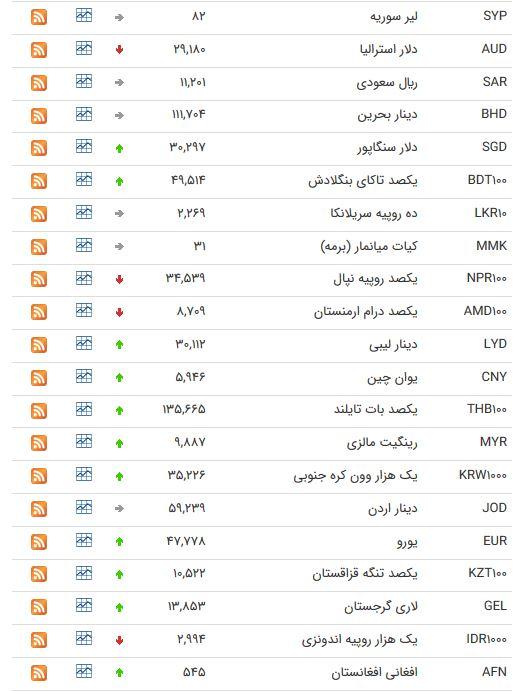نرخ ارز بین بانکی در ۲۲ خرداد؛ قیمت یورو افزایش یافت