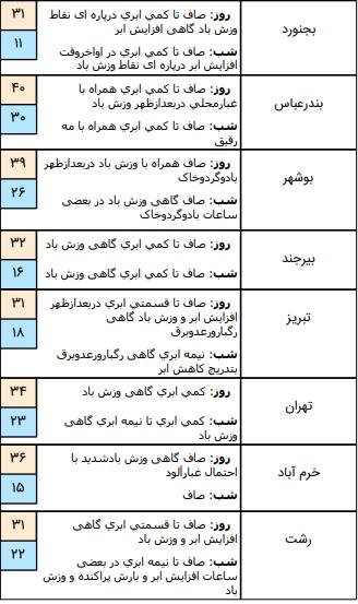 وضعیت آب و هوا در ۲۲ خرداد؛ رگبار باران و رعد و برق در برخی مناطق کشور