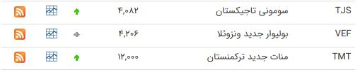 نرخ ارز بین بانکی در ۲۵ خرداد؛ نرخ رسمی تمام ارزها ثابت ماند