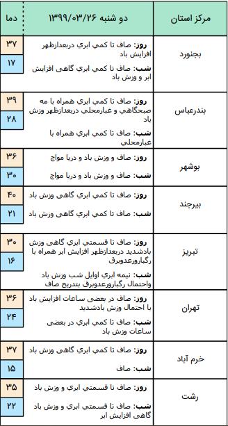 وضعیت آب و هوا در ۲۶ خرداد / وزش باد شدید در جنوب استان تهران و البرز