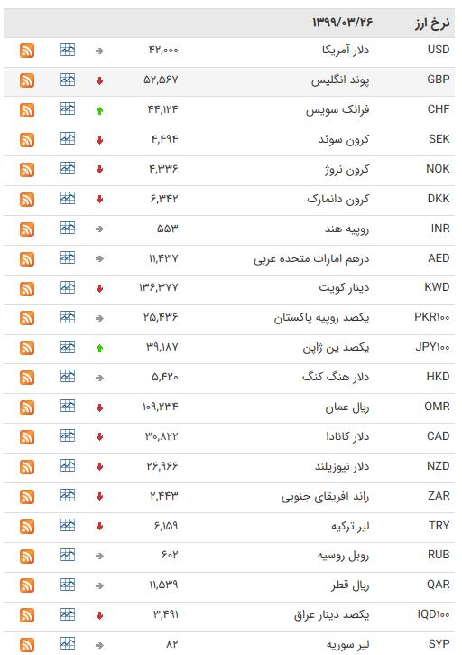 نرخ ارز بین بانکی در ۲۶ خرداد؛ قیمت ۲۵ ارز کاهش یافت