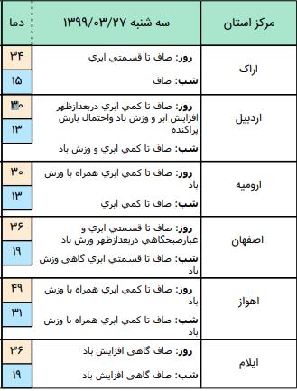 وضعیت آب و هوا در ۲۷ خرداد / وزش باد نسبتا شدید در استان تهران و قم
