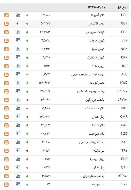 نرخ ارز بین بانکی در ۲۷ خرداد؛ قیمت پوند انگلیس افزایش یافت