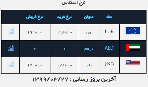 نرخ ارز آزاد در ۲۷ خرداد ۹۹ دلار به قیمت ۱۷ هزار و ۹۸۰ تومان رسید