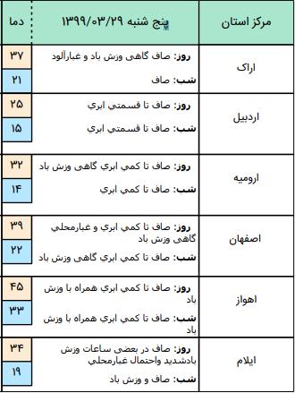 وضعیت آب و هوا در ۲۹ خرداد؛ وزش باد شدید در اکثر نقاظ کشور