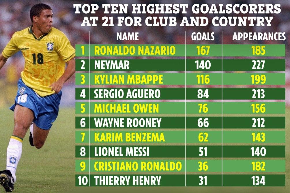 برترین گلزنان جوان تاریخ فوتبال