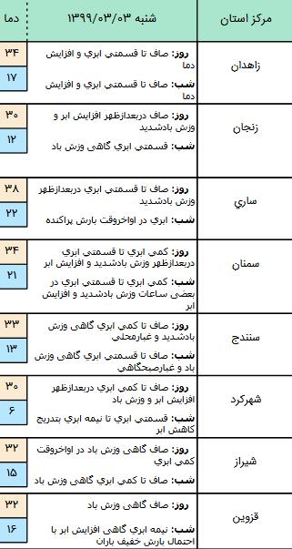 وضعیت آب و هوا در ۳ خرداد؛
