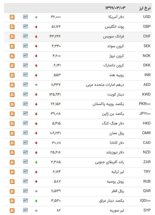 نرخ ارز بین بانکی در ۳ خرداد؛ قیمت پوند انگلیس افزایش یافت