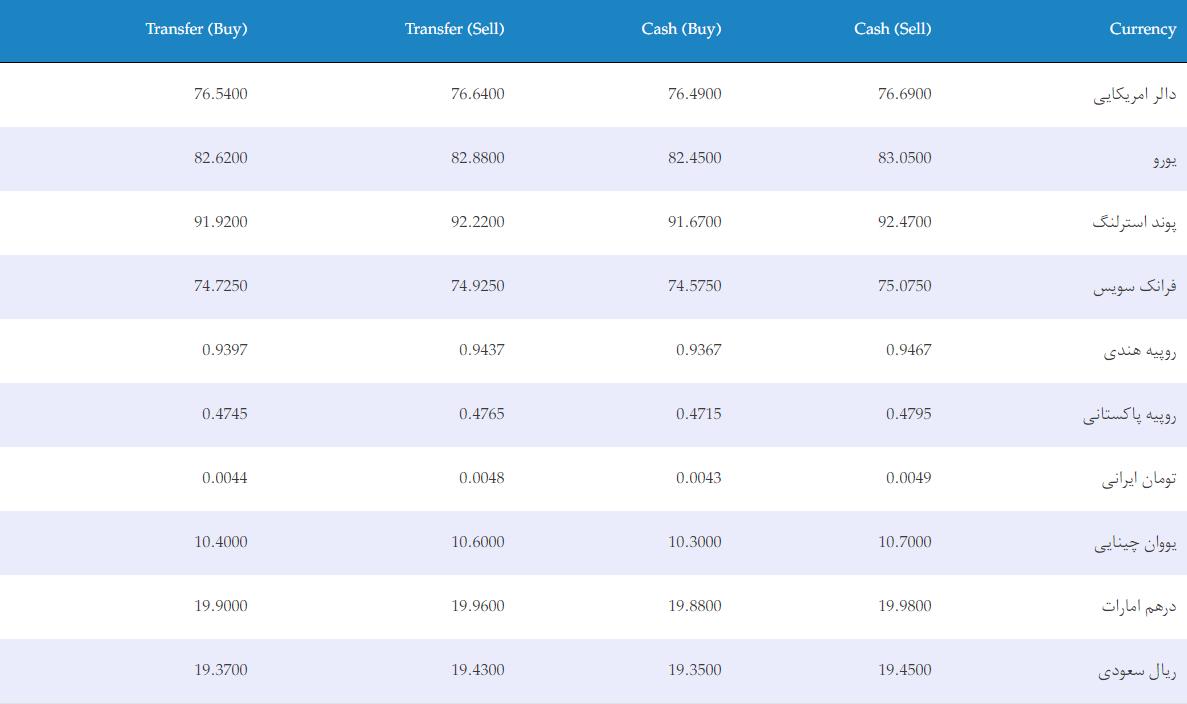 نرخ ارزهای خارجی در بازار امروز کابل/ ۳ جوزا