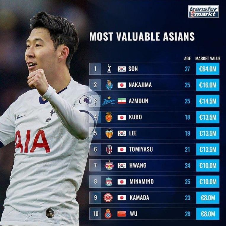 ارزشمندترین بازیکنان آسیایی شاغل در اروپا/ آزمون در جایگاه سوم