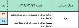 ضعیت آب و هوا در ۳۱ خرداد؛ افزایش دما حداکثری در شمال شرق کشور