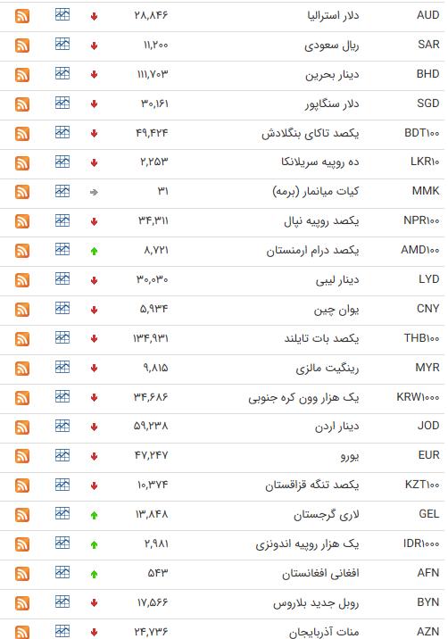 نرخ ارز بین بانکی در ۳۱ خرداد؛ قیمت پوند انگلیس کاهش یافت