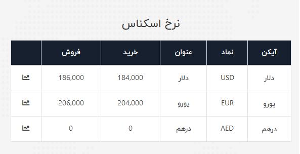 نرخ ارز آزاد در ۳۱ خرداد ۹۹