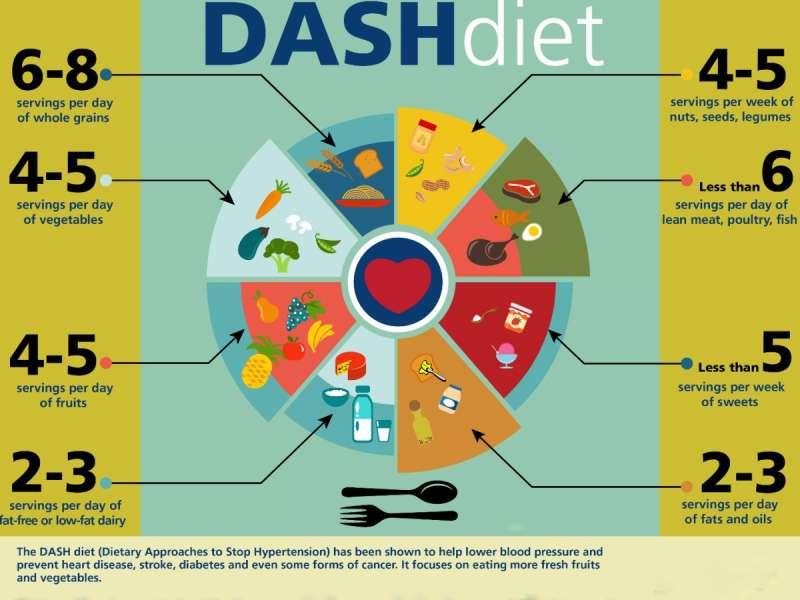 بهترین رژیم غذایی برای بهبود فشار خون