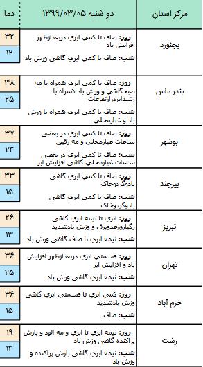 وضعیت آب و هوا در ۵ خرداد؛ رگبار و رعد و برق در انتظار برخی استانهای کشور